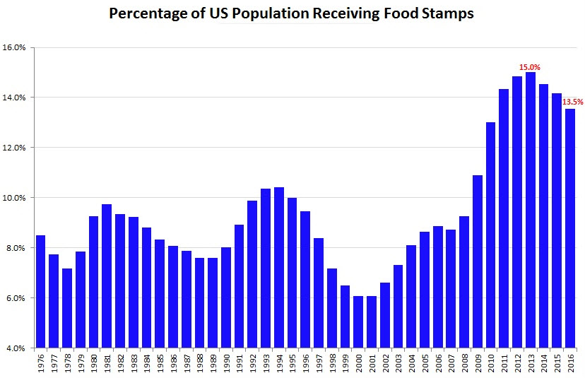 population-foodstamps