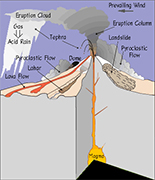 volcano hazards diagram